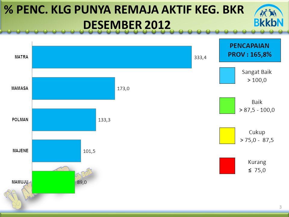 PENCAPAIAN PROV : 165,8% 3 % PENC. KLG PUNYA REMAJA AKTIF KEG. BKR DESEMBER 2012 Sangat Baik > 100,0 Baik > 87,5 - 100,0 Cukup > 75,0 - 87,5 Kurang ≤