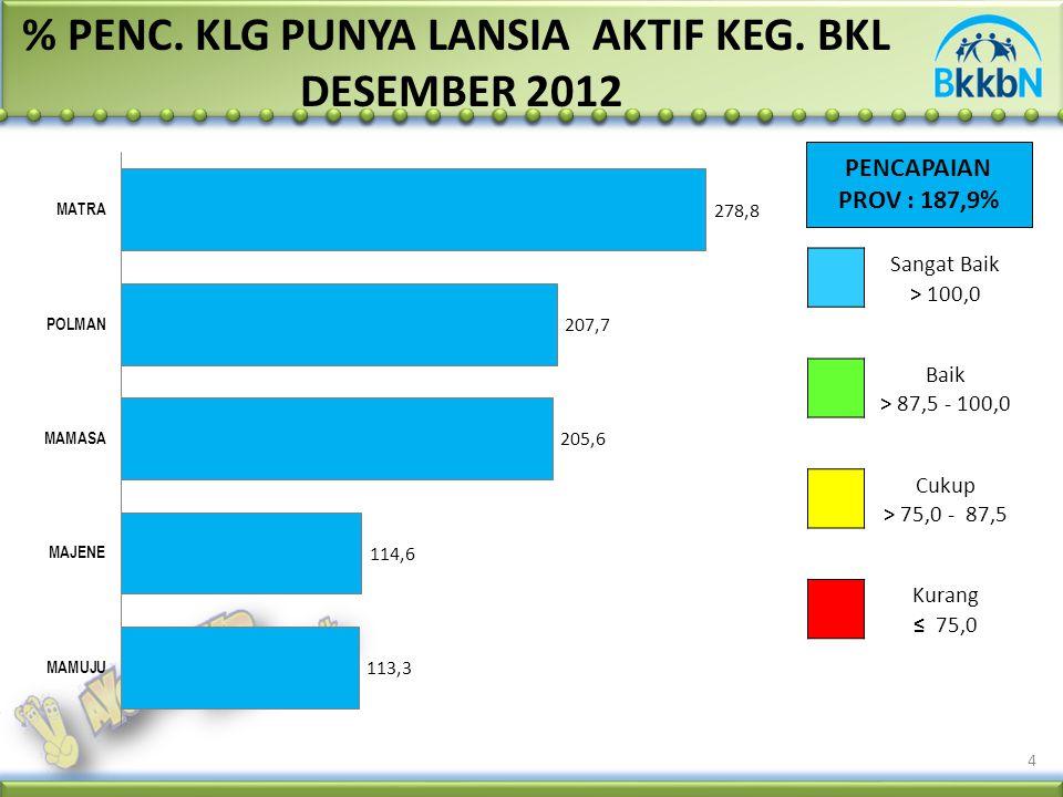 PENCAPAIAN PROV : 187,9% 4 % PENC. KLG PUNYA LANSIA AKTIF KEG. BKL DESEMBER 2012 Sangat Baik > 100,0 Baik > 87,5 - 100,0 Cukup > 75,0 - 87,5 Kurang ≤
