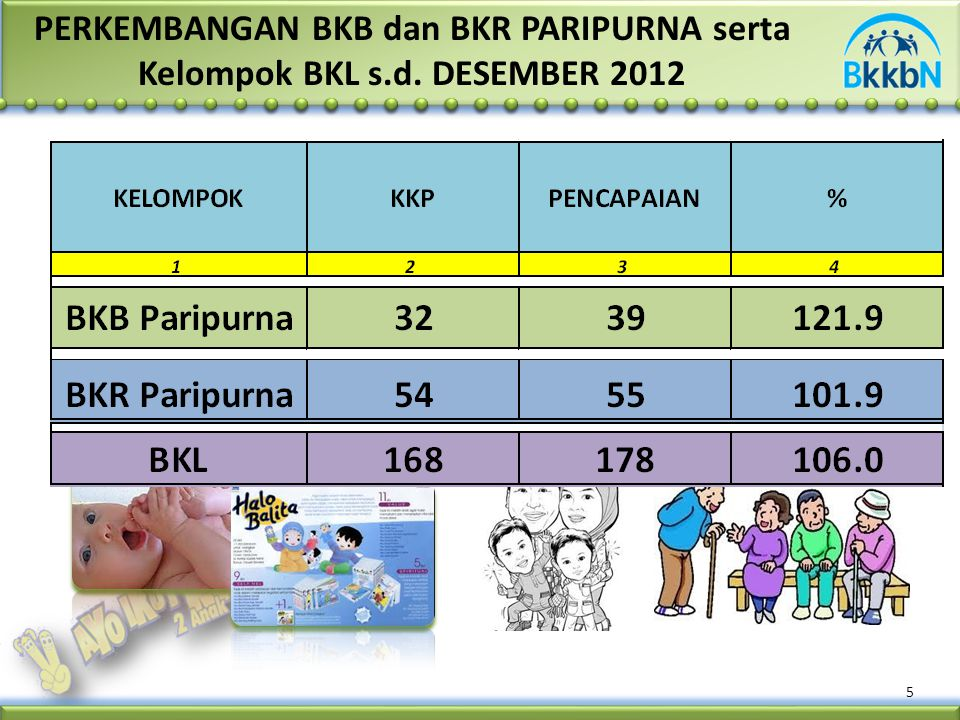 5 PERKEMBANGAN BKB dan BKR PARIPURNA serta Kelompok BKL s.d. DESEMBER 2012