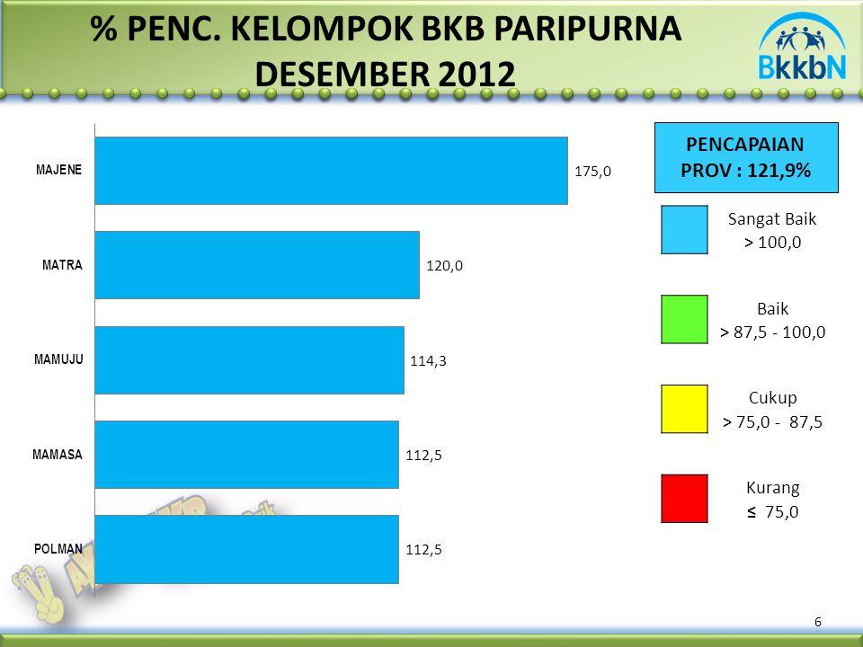 % PENC. KELOMPOK BKB PARIPURNA DESEMBER 2012 PENCAPAIAN PROV : 121,9% 6 Sangat Baik > 100,0 Baik > 87,5 - 100,0 Cukup > 75,0 - 87,5 Kurang ≤ 75,0