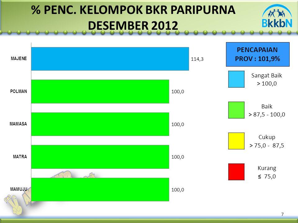 % PENC. KELOMPOK BKR PARIPURNA DESEMBER 2012 PENCAPAIAN PROV : 101,9% 7 Sangat Baik > 100,0 Baik > 87,5 - 100,0 Cukup > 75,0 - 87,5 Kurang ≤ 75,0