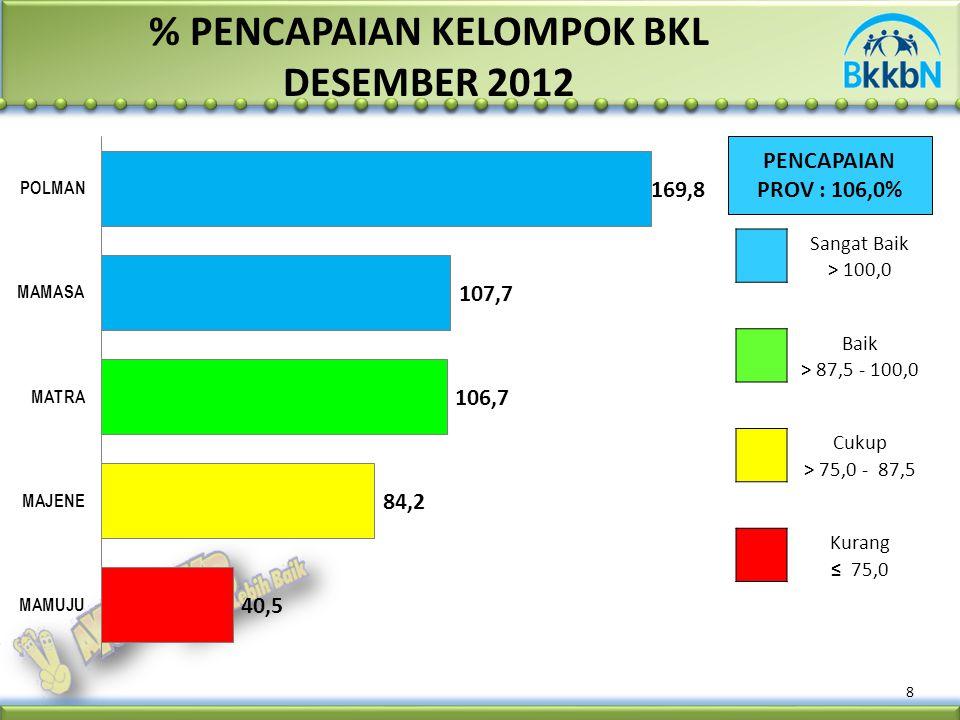 % PENCAPAIAN KELOMPOK BKL DESEMBER 2012 PENCAPAIAN PROV : 106,0% 8 Sangat Baik > 100,0 Baik > 87,5 - 100,0 Cukup > 75,0 - 87,5 Kurang ≤ 75,0