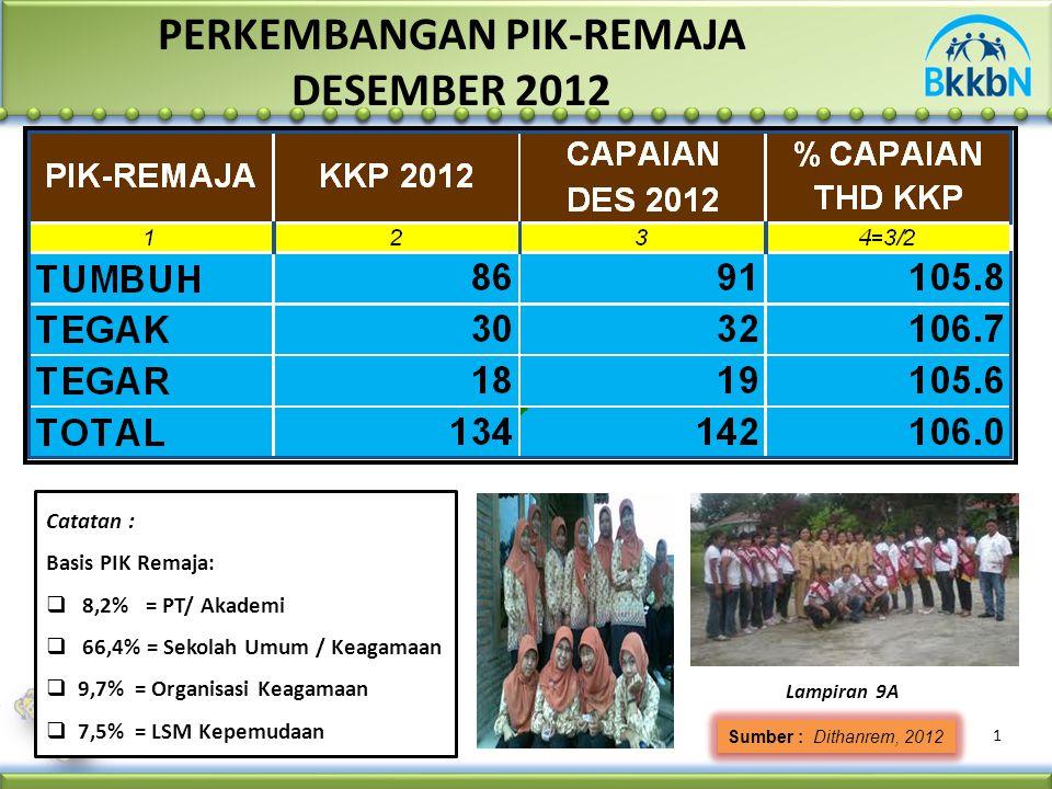 1 Sumber : Dithanrem, 2012 PERKEMBANGAN PIK-REMAJA DESEMBER 2012 Lampiran 9A Catatan : Basis PIK Remaja:  8,2% = PT/ Akademi  66,4% = Sekolah Umum /