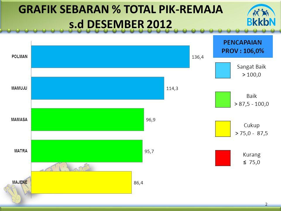 2 PENCAPAIAN PROV : 106,0% GRAFIK SEBARAN % TOTAL PIK-REMAJA s.d DESEMBER 2012 Sangat Baik > 100,0 Baik > 87,5 - 100,0 Cukup > 75,0 - 87,5 Kurang ≤ 75