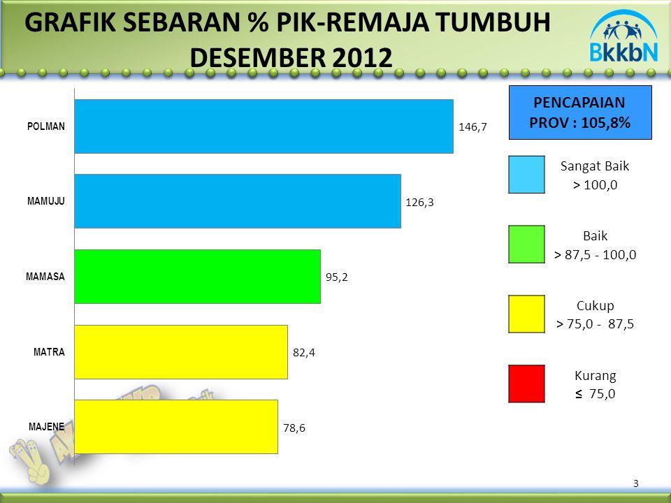 3 PENCAPAIAN PROV : 105,8% GRAFIK SEBARAN % PIK-REMAJA TUMBUH DESEMBER 2012 Sangat Baik > 100,0 Baik > 87,5 - 100,0 Cukup > 75,0 - 87,5 Kurang ≤ 75,0