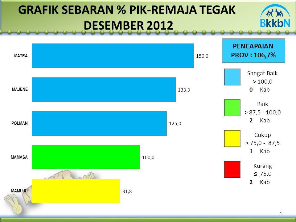 4 GRAFIK SEBARAN % PIK-REMAJA TEGAK DESEMBER 2012 PENCAPAIAN PROV : 106,7% Sangat Baik > 100,0 0Kab Baik > 87,5 - 100,0 2Kab Cukup > 75,0 - 87,5 1Kab Kurang ≤ 75,0 2Kab