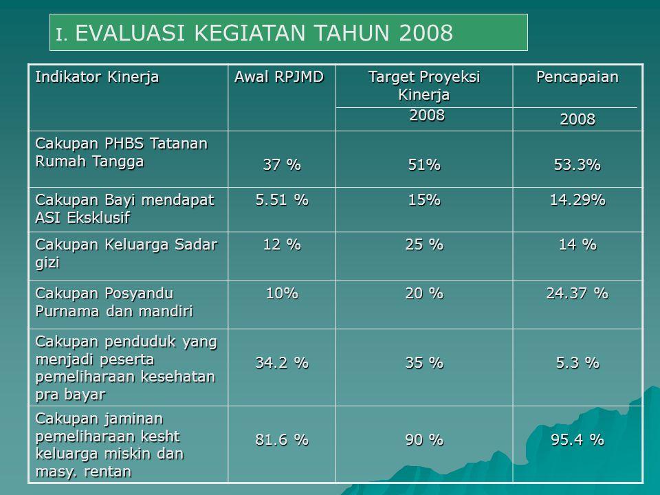 Indikator Kinerja Awal RPJMD Target Proyeksi Kinerja 2008 2008Pencapaian2008 Cakupan PHBS Tatanan Rumah Tangga 37 % 51%53.3% Cakupan Bayi mendapat ASI Eksklusif 5.51 % 15%14.29% Cakupan Keluarga Sadar gizi 12 % 25 % 14 % Cakupan Posyandu Purnama dan mandiri 10% 20 % 24.37 % Cakupan penduduk yang menjadi peserta pemeliharaan kesehatan pra bayar 34.2 % 35 % 5.3 % Cakupan jaminan pemeliharaan kesht keluarga miskin dan masy.