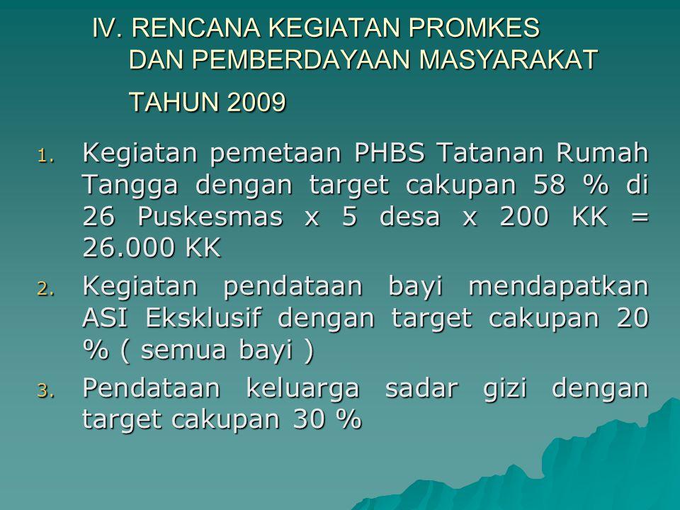 IV. RENCANA KEGIATAN PROMKES DAN PEMBERDAYAAN MASYARAKAT TAHUN 2009 1. Kegiatan pemetaan PHBS Tatanan Rumah Tangga dengan target cakupan 58 % di 26 Pu