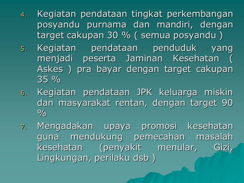 4. Kegiatan pendataan tingkat perkembangan posyandu purnama dan mandiri, dengan target cakupan 30 % ( semua posyandu ) 5. Kegiatan pendataan penduduk