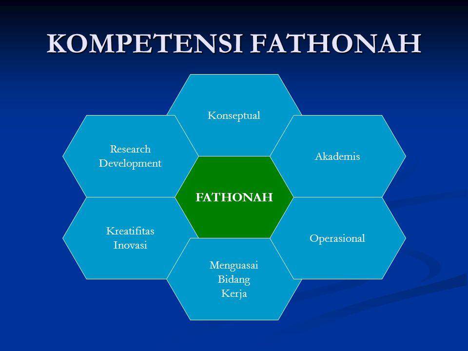 KOMPETENSI FATHONAH FATHONAH Konseptual Kreatifitas Inovasi Menguasai Bidang Kerja Operasional Research Development Akademis