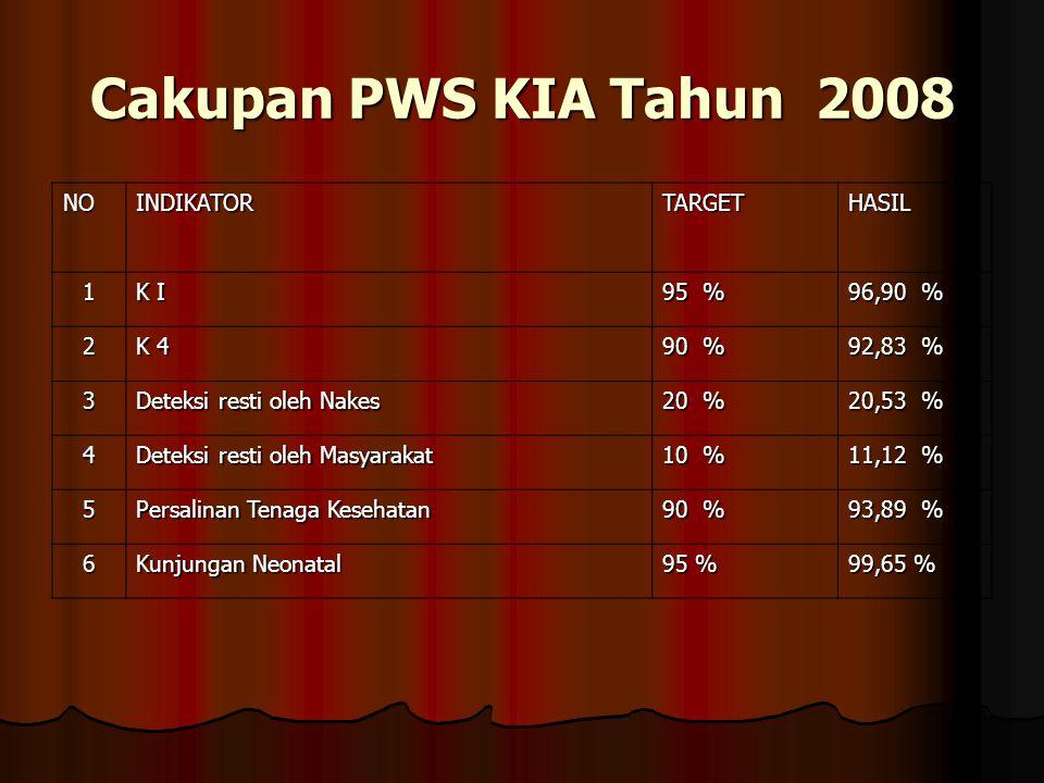 A. KESEHATAN IBU Indikator Kinerja Awal RPJMD Target Proyeksi Kinerja 2008 Pencapaian2008 Cakupan pertolongan persalinan oleh nakes 95,24 % 90 % 93,89
