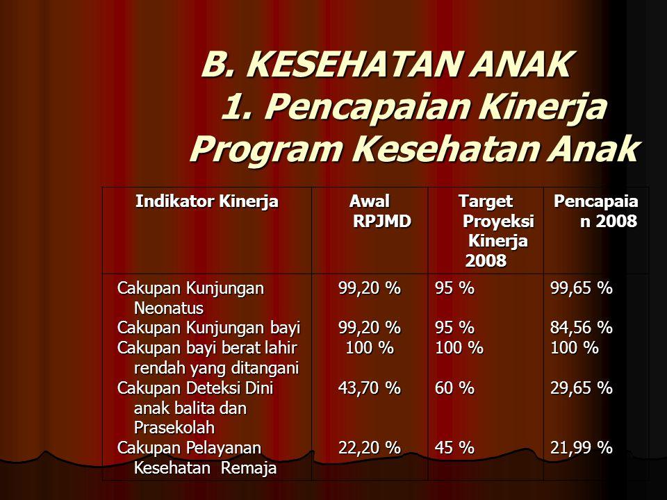 Tenaga Bidan & PKD ( Poliklinik Kesehatan Desa ) Jumlah bidan Di Kabupaten Demak Tahun 2008 Bidan DKK: 4 Orang Bidan DKK: 4 Orang Bidan Puskesmas: 26