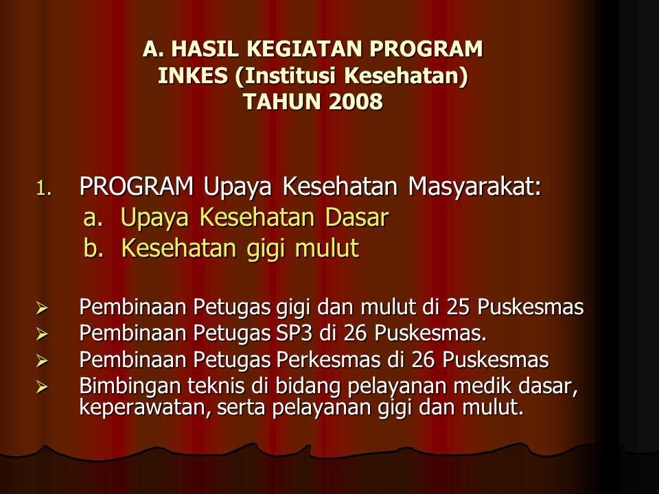 A.HASIL KEGIATAN PROGRAM INKES (Institusi Kesehatan) TAHUN 2008 1.
