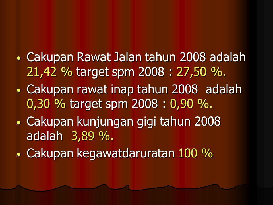 Cakupan Rawat Jalan tahun 2008 adalah 21,42 % target spm 2008 : 27,50 %.