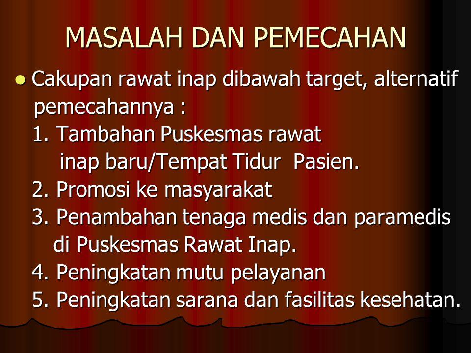 PEMECAHAN MASALAH 1.Bimbingan teknis TPG (26 pusk) 2.
