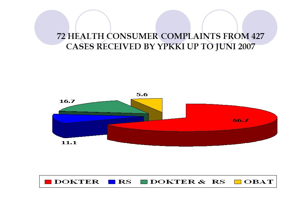 72 HEALTH CONSUMER COMPLAINTS FROM 427 CASES RECEIVED BY YPKKI UP TO JUNI 2007