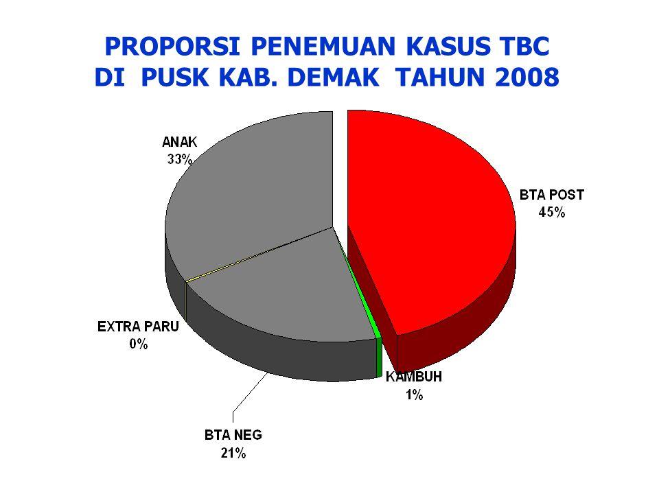 PROPORSI PENEMUAN KASUS TBC DI PUSK KAB. DEMAK TAHUN 2008
