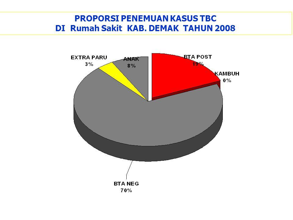 PROPORSI PENEMUAN KASUS TBC DI Rumah Sakit KAB. DEMAK TAHUN 2008