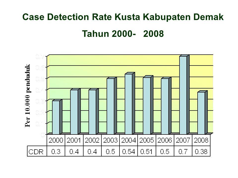 Case Detection Rate Kusta Kabupaten Demak Tahun 2000- 2008