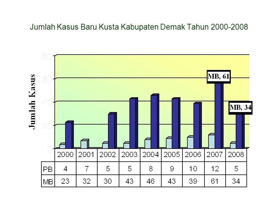 Jumlah Kasus Baru Kusta Kabupaten Demak Tahun 2000-2008