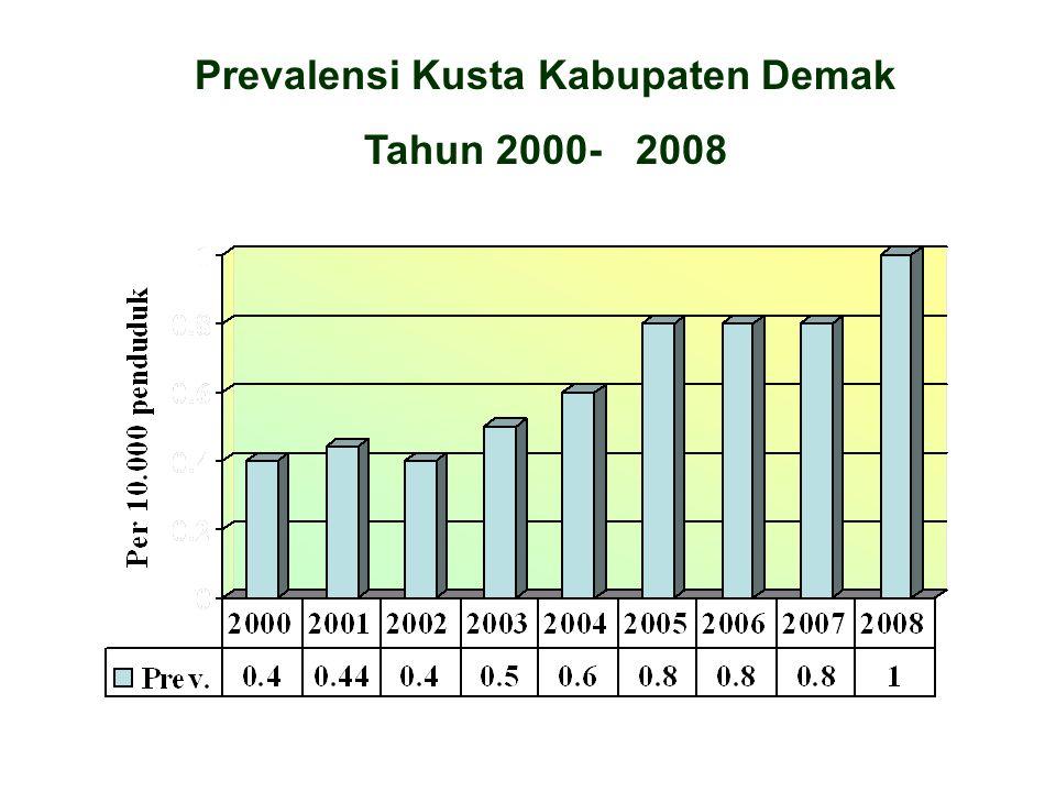 Prevalensi Kusta Kabupaten Demak Tahun 2000- 2008