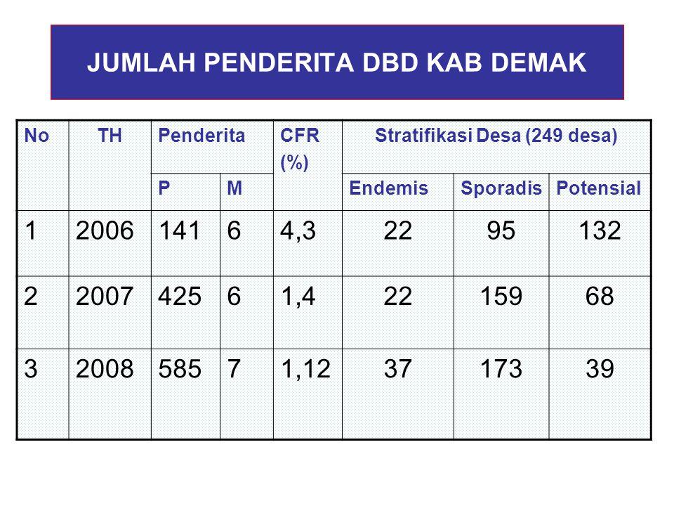 JUMLAH PENDERITA DBD KAB DEMAK NoTHTHPenderitaCFR (%) Stratifikasi Desa (249 desa) PMEndemisSporadisPotensial 1200614164,32295132 2200742561,42215968 3200858571,123717339