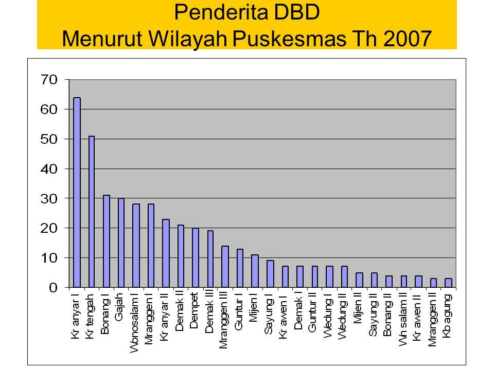 Penderita DBD Menurut Wilayah Puskesmas Th 2007