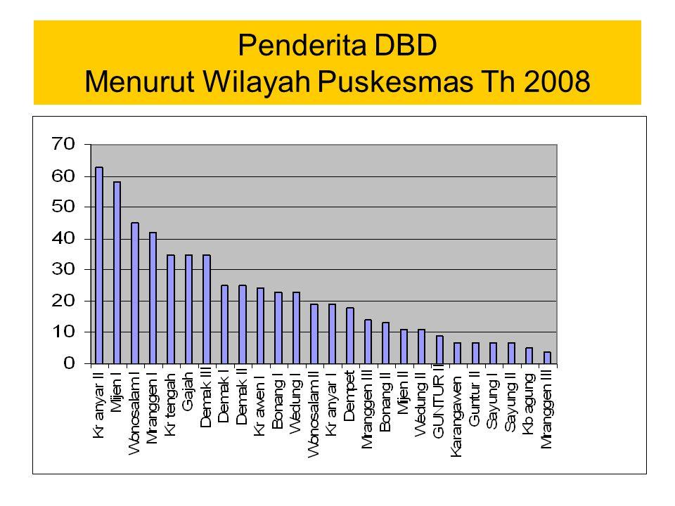 Penderita DBD Menurut Wilayah Puskesmas Th 2008