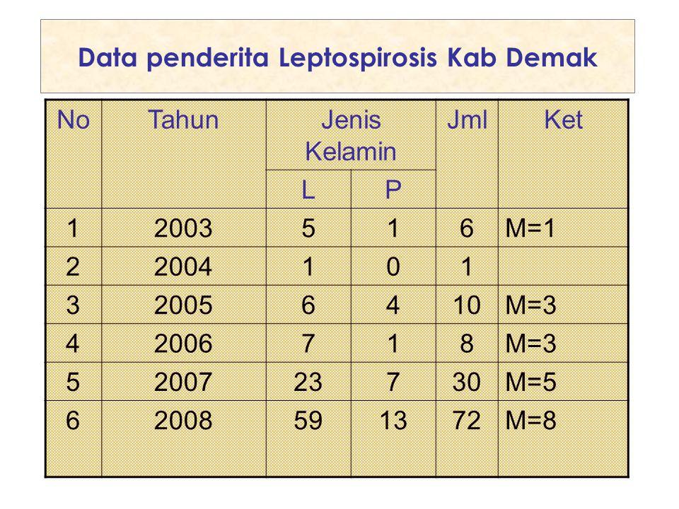 Data penderita Leptospirosis Kab Demak NoTahunJenis Kelamin JmlKet LP 12003516M=1 22004101 320056410M=3 42006718M=3 5200723730M=5 62008591372M=8