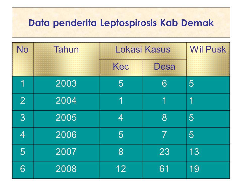 Data penderita Leptospirosis Kab Demak NoTahunLokasi KasusWil Pusk KecDesa 12003565 22004111 32005485 42006575 5200782313 62008126119