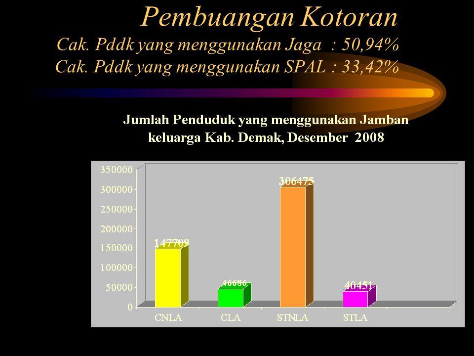 Pembuangan Kotoran Cak.Pddk yang menggunakan Jaga : 50,94% Cak.