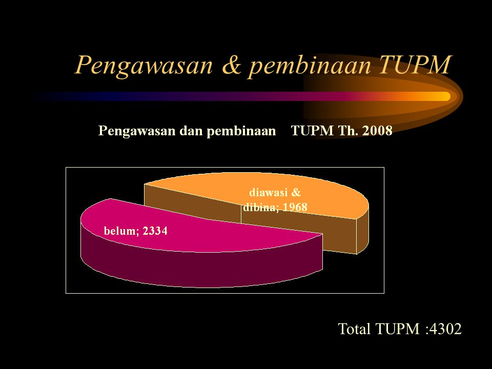 Pengawasan & pembinaan TUPM Total TUPM :4302
