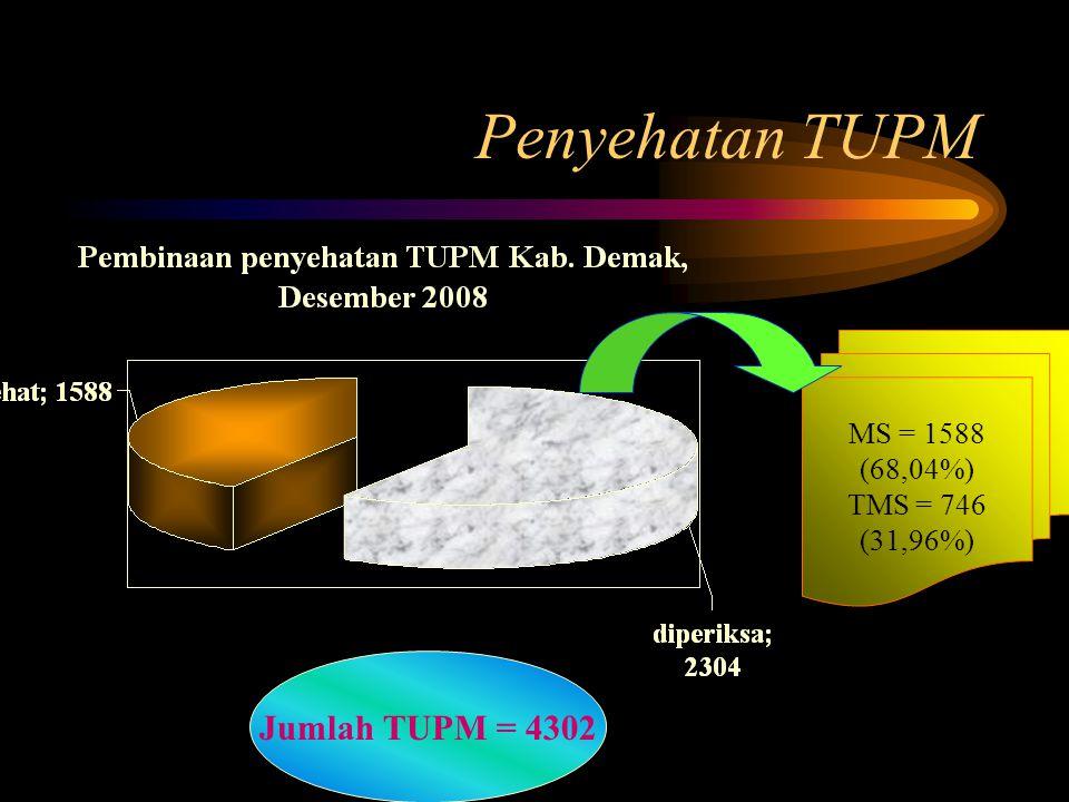 Penyehatan TUPM Jumlah TUPM = 4302 MS = 1588 (68,04%) TMS = 746 (31,96%)