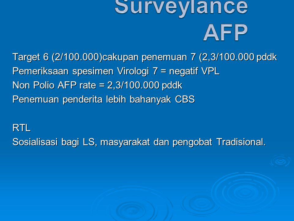 Target 6 (2/100.000)cakupan penemuan 7 (2,3/100.000 pddk Pemeriksaan spesimen Virologi 7 = negatif VPL Non Polio AFP rate = 2,3/100.000 pddk Penemuan penderita lebih bahanyak CBS RTL Sosialisasi bagi LS, masyarakat dan pengobat Tradisional.