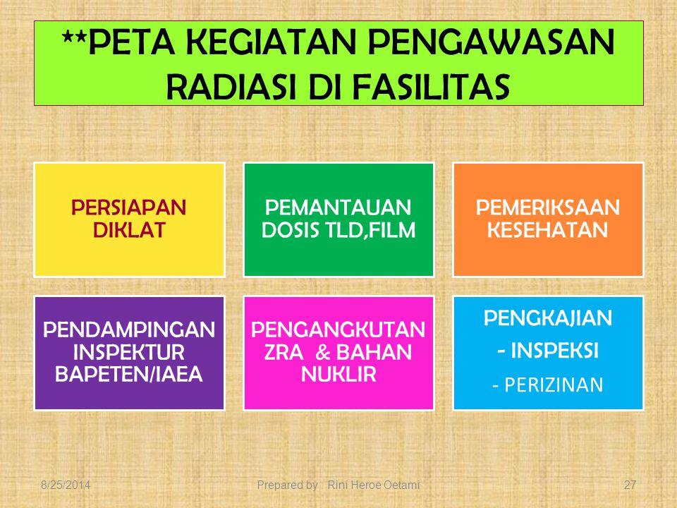 ** PETA KEGIATAN PENGAWASAN RADIASI DI FASILITAS INSPEKSI PERIJINAN Z.R.A & BAHAN NUKLIR/REAKTOR (B.1.a.1.d); B.2.b.8.a/d PENGAWASAN BAHAN NUKLIR PROTEKSI FISIK LATIHAN KEDARURATAN PENGAWASAN PERAWATAN PERALATAN 8/25/2014Prepared by : Rini Heroe Oetami26