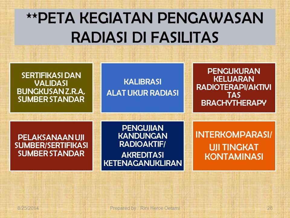 **PETA KEGIATAN PENGAWASAN RADIASI DI FASILITAS PERSIAPAN DIKLAT PEMANTAUAN DOSIS TLD,FILM PEMERIKSAAN KESEHATAN PENDAMPINGAN INSPEKTUR BAPETEN/IAEA PENGANGKUTAN ZRA & BAHAN NUKLIR PENGKAJIAN - INSPEKSI - PERIZINAN 8/25/2014Prepared by : Rini Heroe Oetami27