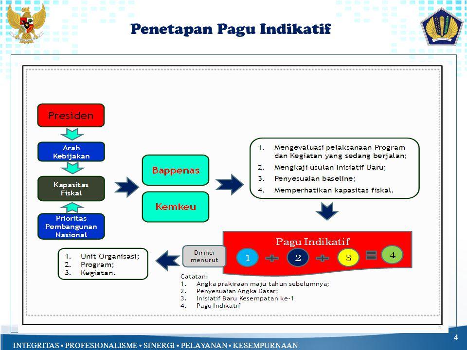 INTEGRITAS PROFESIONALISME SINERGI PELAYANAN KESEMPURNAAN Penetapan Pagu Indikatif 4