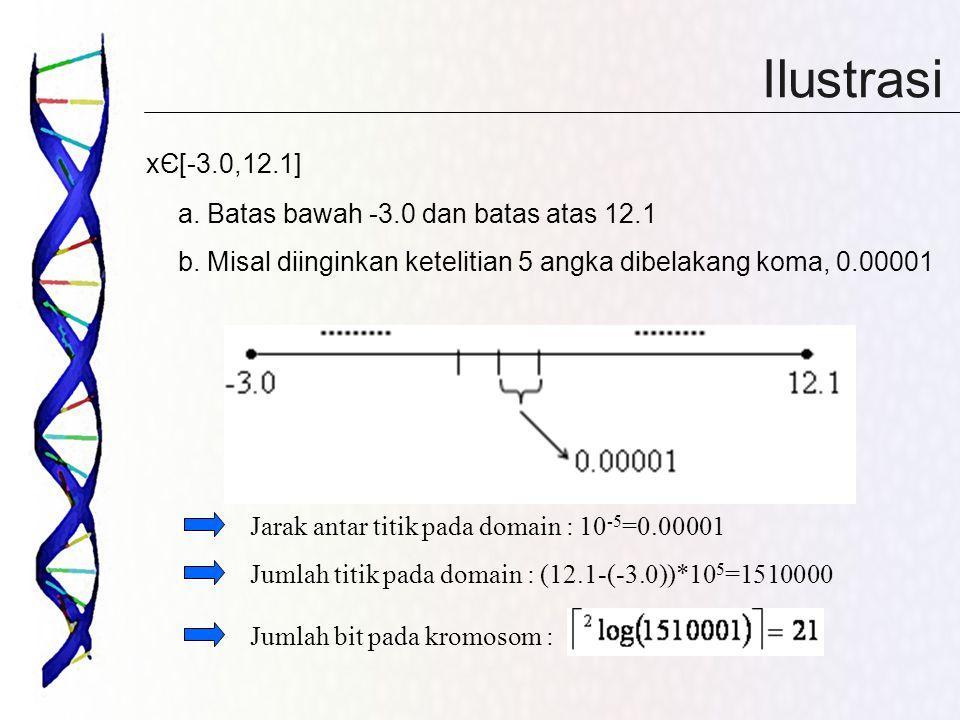 Ilustrasi xЄ[-3.0,12.1] a. Batas bawah -3.0 dan batas atas 12.1 b. Misal diinginkan ketelitian 5 angka dibelakang koma, 0.00001 Jarak antar titik pada
