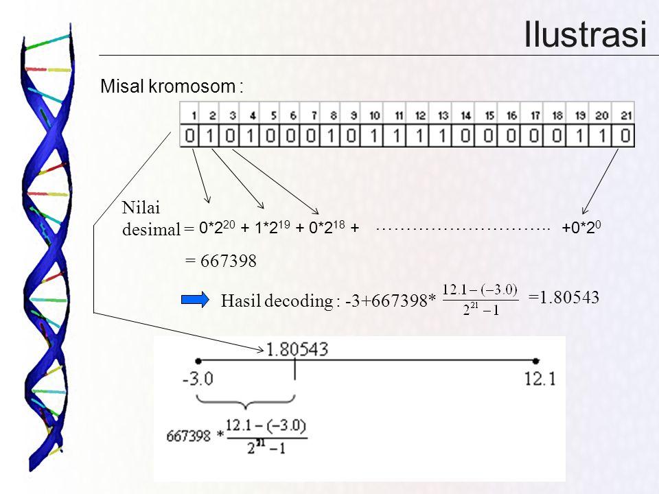 Ilustrasi Misal kromosom : ……………………….. Nilai desimal = Hasil decoding : -3+667398* 0*2 20 +1*2 19 +0*2 18 ++0*2 0 = 667398 =1.80543