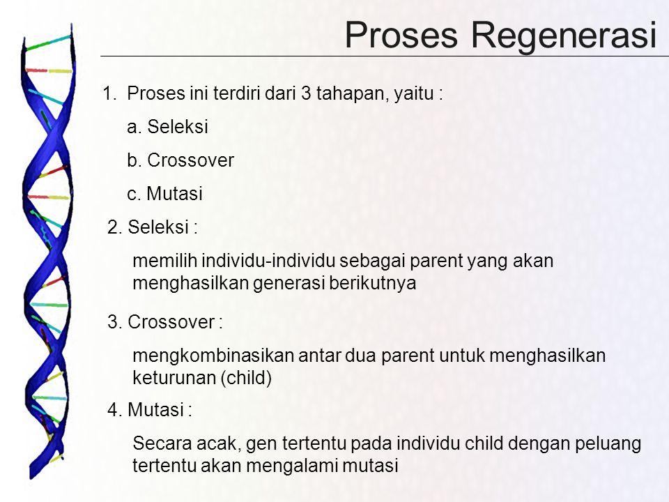 Proses Regenerasi 1.Proses ini terdiri dari 3 tahapan, yaitu : a. Seleksi b. Crossover c. Mutasi 2. Seleksi : memilih individu-individu sebagai parent