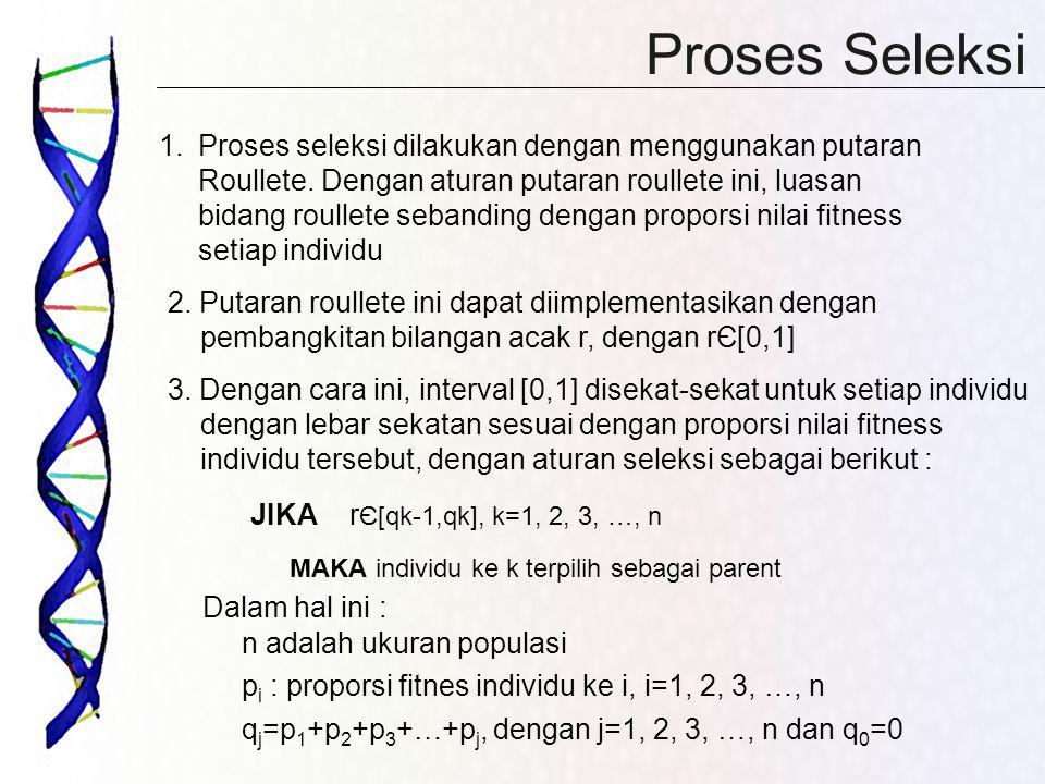 Proses Seleksi 1.Proses seleksi dilakukan dengan menggunakan putaran Roullete. Dengan aturan putaran roullete ini, luasan bidang roullete sebanding de