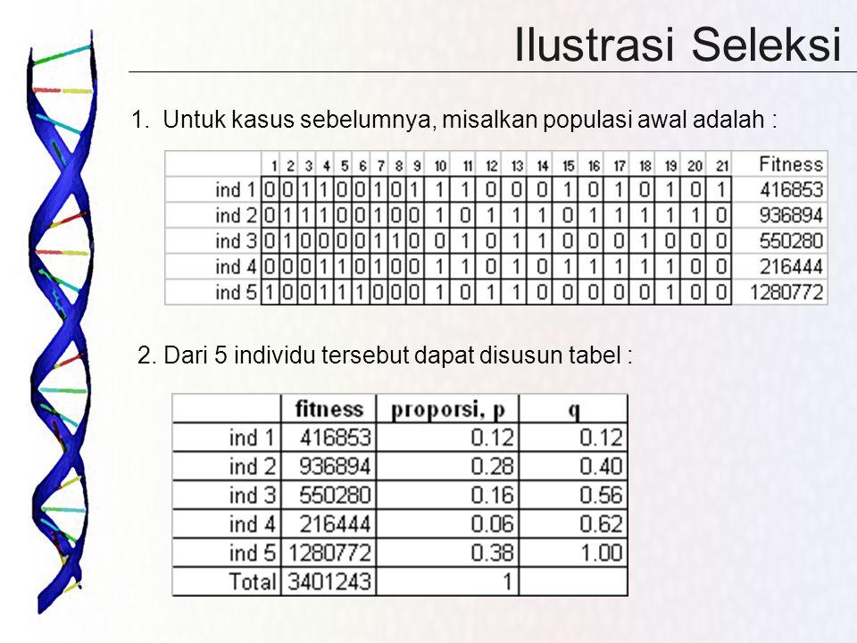 Ilustrasi Seleksi 1.Untuk kasus sebelumnya, misalkan populasi awal adalah : 2. Dari 5 individu tersebut dapat disusun tabel :