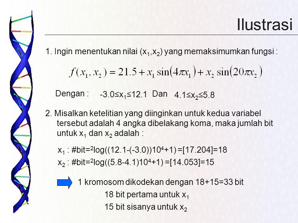 Ilustrasi 1. Ingin menentukan nilai (x 1,x 2 ) yang memaksimumkan fungsi : 2. Misalkan ketelitian yang diinginkan untuk kedua variabel tersebut adalah