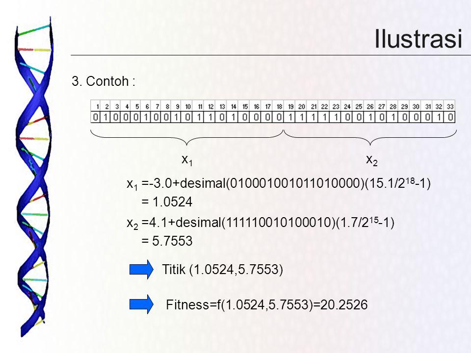 Ilustrasi 3. Contoh : x 1 =-3.0+desimal(010001001011010000)(15.1/2 18 -1) Titik (1.0524,5.7553) Fitness=f(1.0524,5.7553)=20.2526 = 1.0524 x 2 =4.1+des
