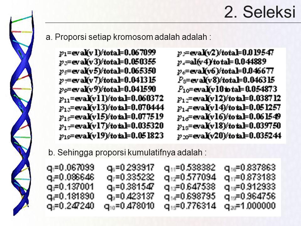 2. Seleksi a. Proporsi setiap kromosom adalah adalah : b. Sehingga proporsi kumulatifnya adalah :