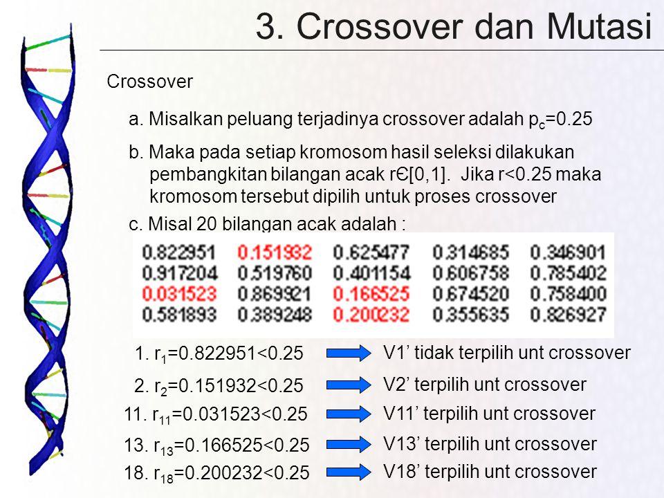 3. Crossover dan Mutasi Crossover a. Misalkan peluang terjadinya crossover adalah p c =0.25 b. Maka pada setiap kromosom hasil seleksi dilakukan pemba