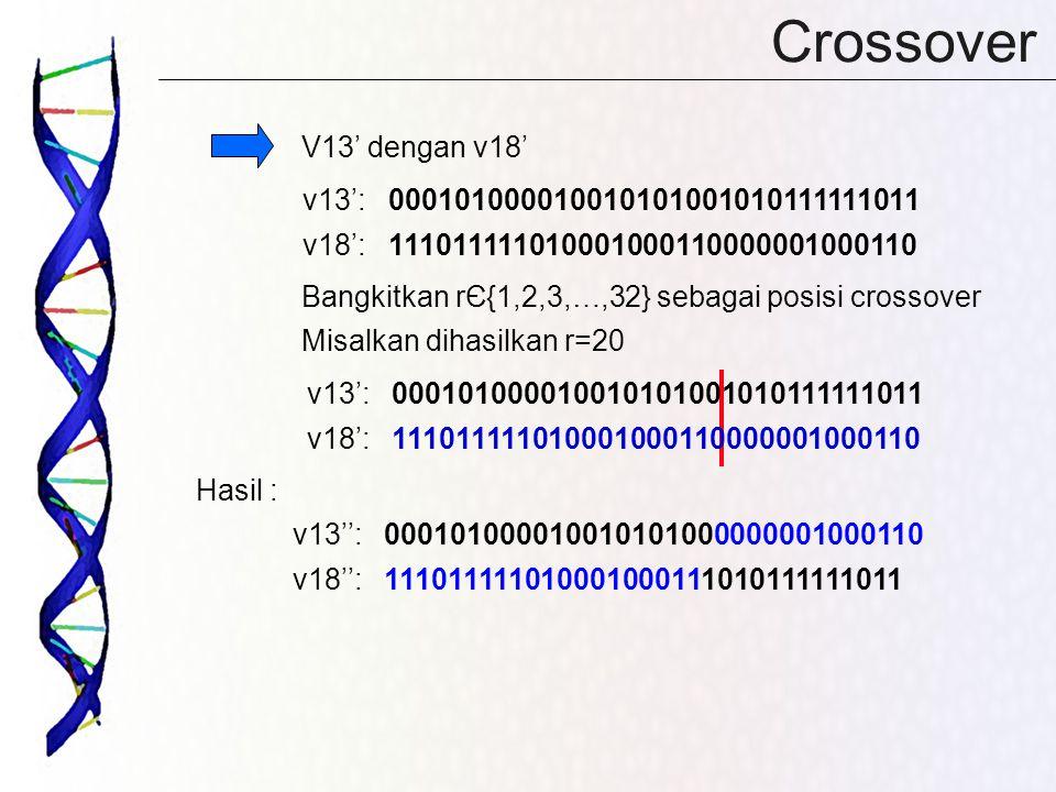 Crossover V13' dengan v18' Bangkitkan rЄ{1,2,3,…,32} sebagai posisi crossover Misalkan dihasilkan r=20 Hasil : v13': 000101000010010101001010111111011 v18': 111011111010001000110000001000110 v13':000101000010010101001010111111011 v18':111011111010001000110000001000110 v13'':000101000010010101000000001000110 v18'':111011111010001000111010111111011