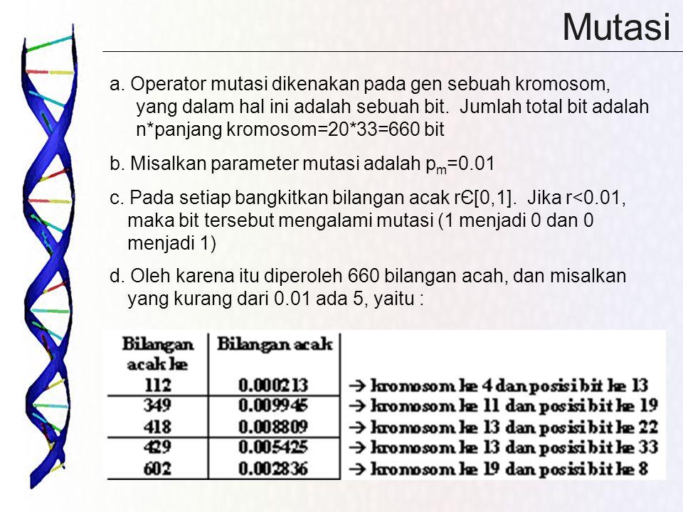 Mutasi a. Operator mutasi dikenakan pada gen sebuah kromosom, yang dalam hal ini adalah sebuah bit. Jumlah total bit adalah n*panjang kromosom=20*33=6