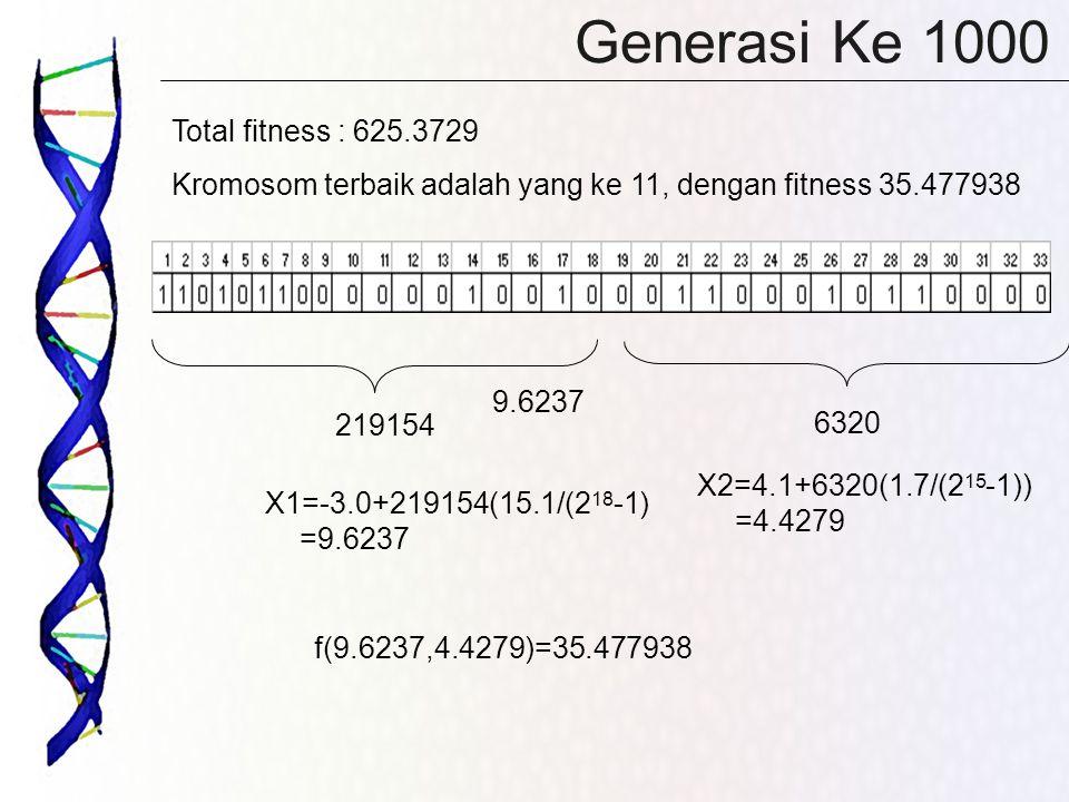 Generasi Ke 1000 Total fitness : 625.3729 Kromosom terbaik adalah yang ke 11, dengan fitness 35.477938 219154 6320 X1=-3.0+219154(15.1/(2 18 -1) =9.6237 X2=4.1+6320(1.7/(2 15 -1)) =4.4279 9.6237 f(9.6237,4.4279)=35.477938