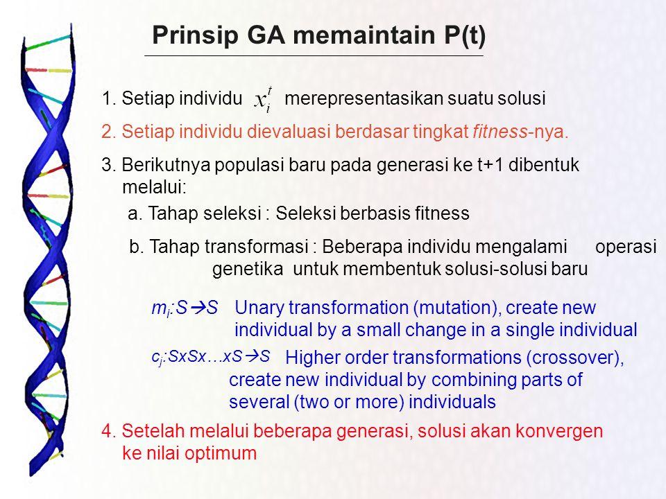 Prinsip GA memaintain P(t) 2. Setiap individu dievaluasi berdasar tingkat fitness-nya. 3. Berikutnya populasi baru pada generasi ke t+1 dibentuk melal